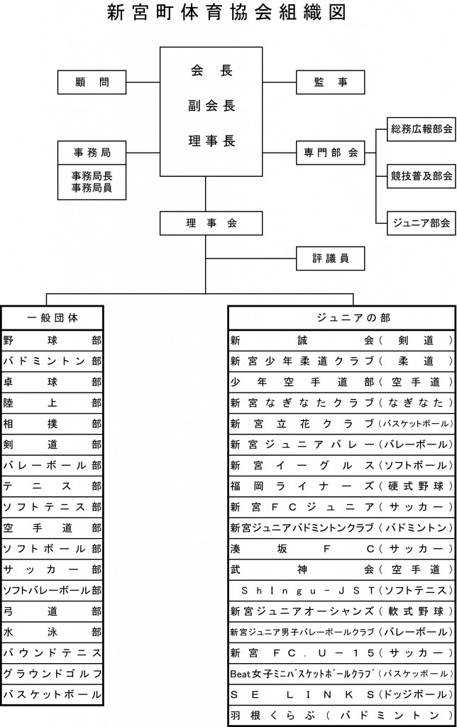 たいきょう組織図 のコピー